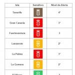 Comunicado 112/2021: Lanzarote y La Graciosa suben a nivel 2.